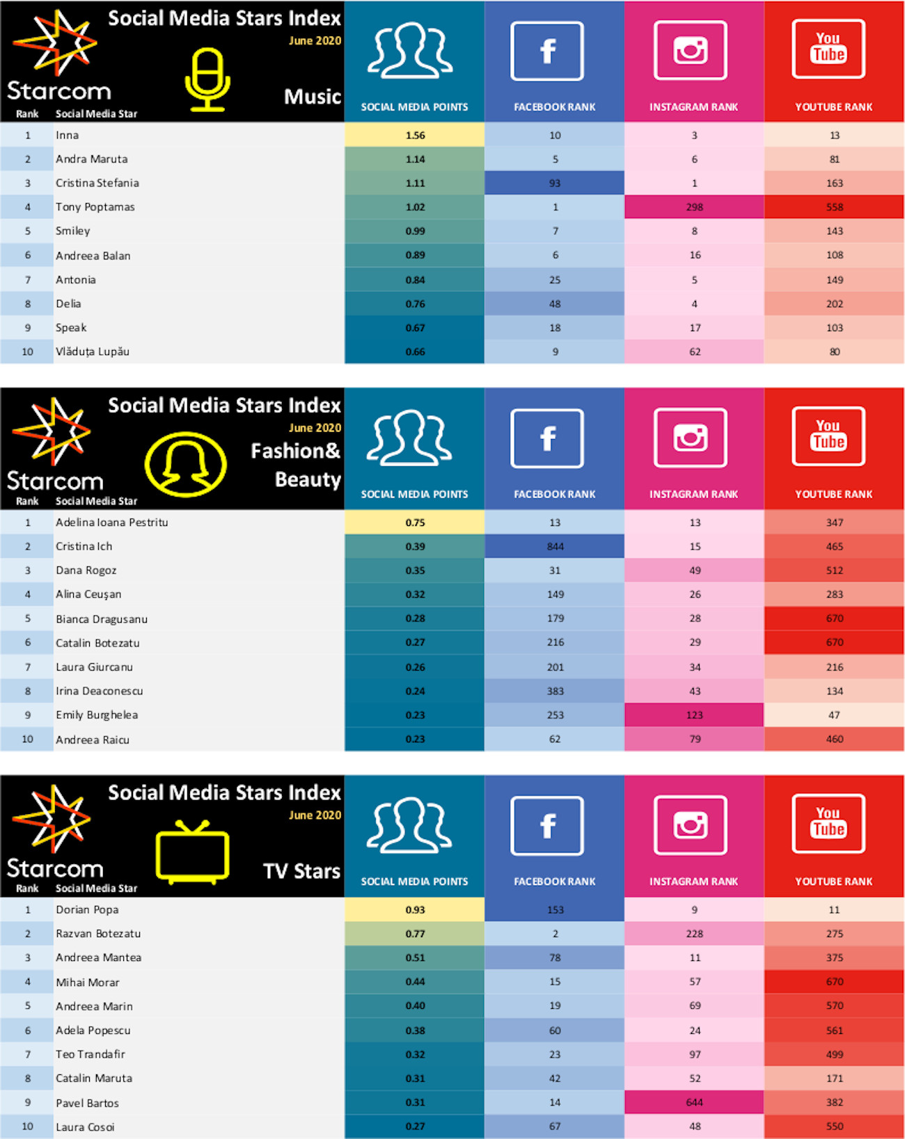 Starcom Social Media Index June 2020 2