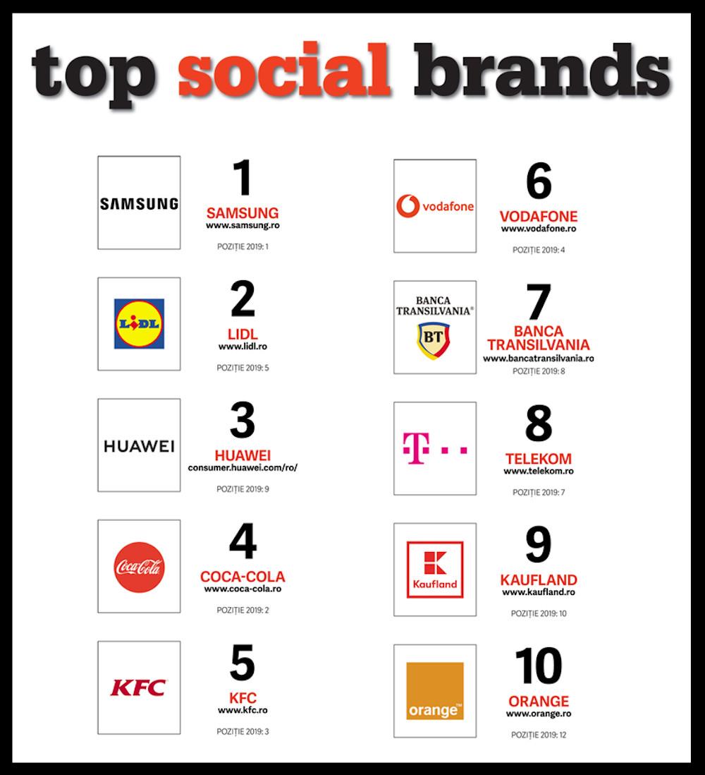 Top 10 - Top Social Brands 2020