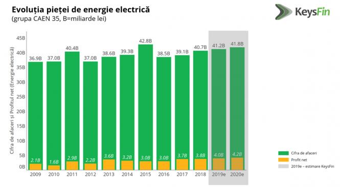 Estimare KeysFin: piața energiei electrice se va maturiza înaintea celei a gazelor