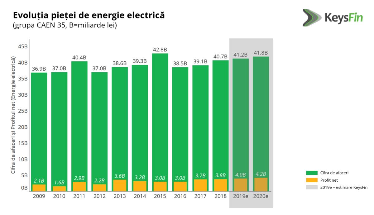 evolutie piata energie electrica