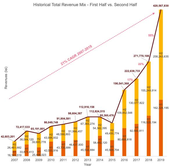 grafic venituri publicitate