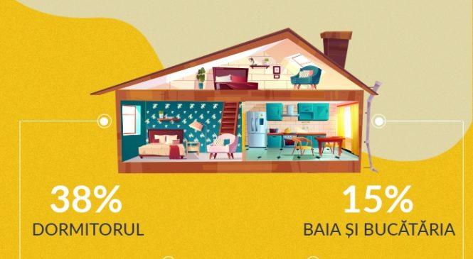 Studiu Ajusto.ro: Românii renovează cel mai des dormitorul