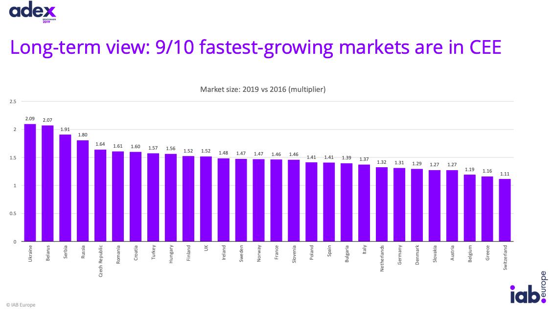 long term view ad market