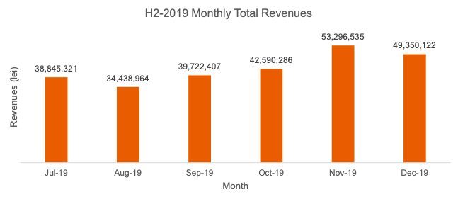 monthly total revenues
