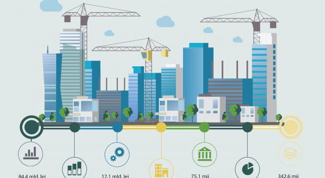 Analiză KeysFin: Piața de construcții din România va depăși pragul de 90 de miliarde de lei în 2020