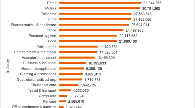 Valoarea pietei de publicitate online din Romania in 2019 a depasit 420 mil lei (80 mil Eur)