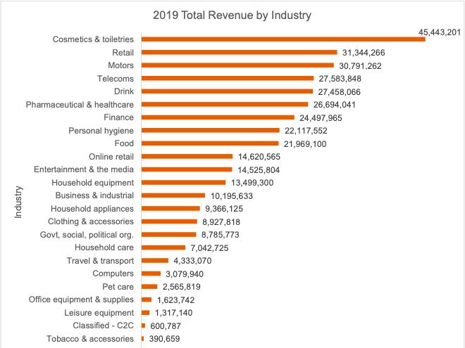 ad revenue by industry - venit din publicitate dupa industrie