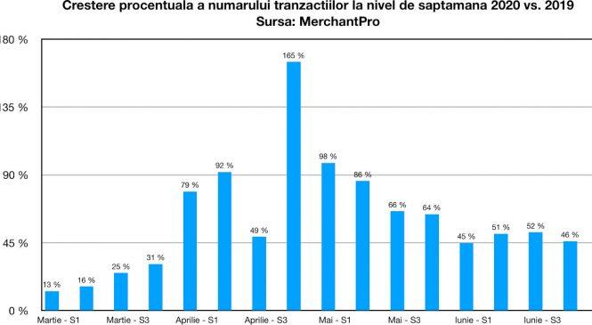 Cumpărăturile s-au mutat pe online: creștere de 50% în valoarea și numărul comenzilor din 2020