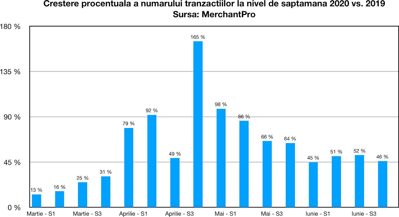 variatie total comenzi Mar-Iun MerchantPro