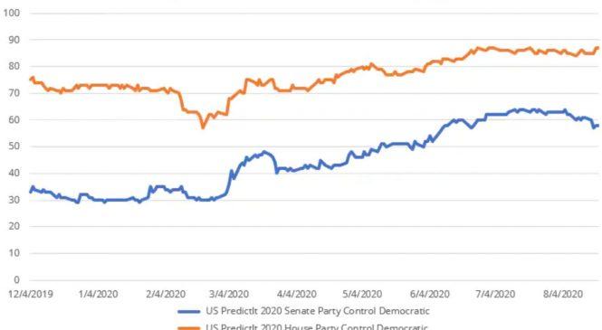 """Analiză Saxo Bank: pregătiți-vă pentru acțiunile în energie """"curată"""", dacă va câștiga Biden"""