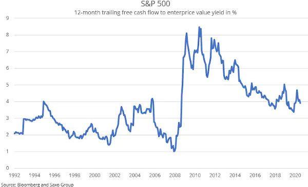 Analiză Saxo Bank: acțiunile americane rămân atractive, dar stăm cu ochii pe indicele inflației