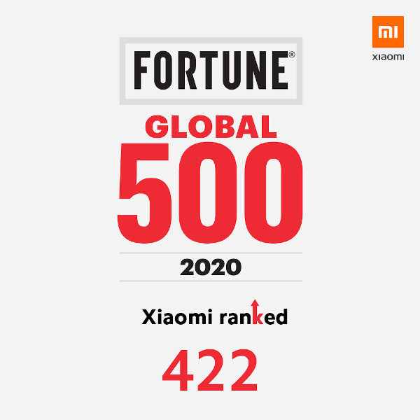 Fortune global 500 in 2020