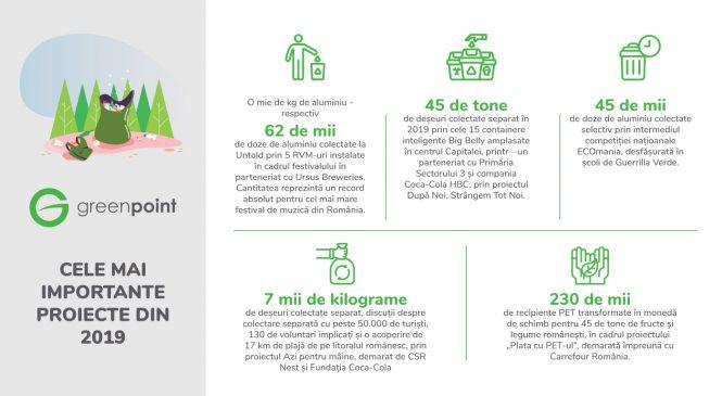 GreenPoint a contribuit în 2019 la reciclarea unei cantități de deșeuri de 4 ori mai mare decât în anul precedent