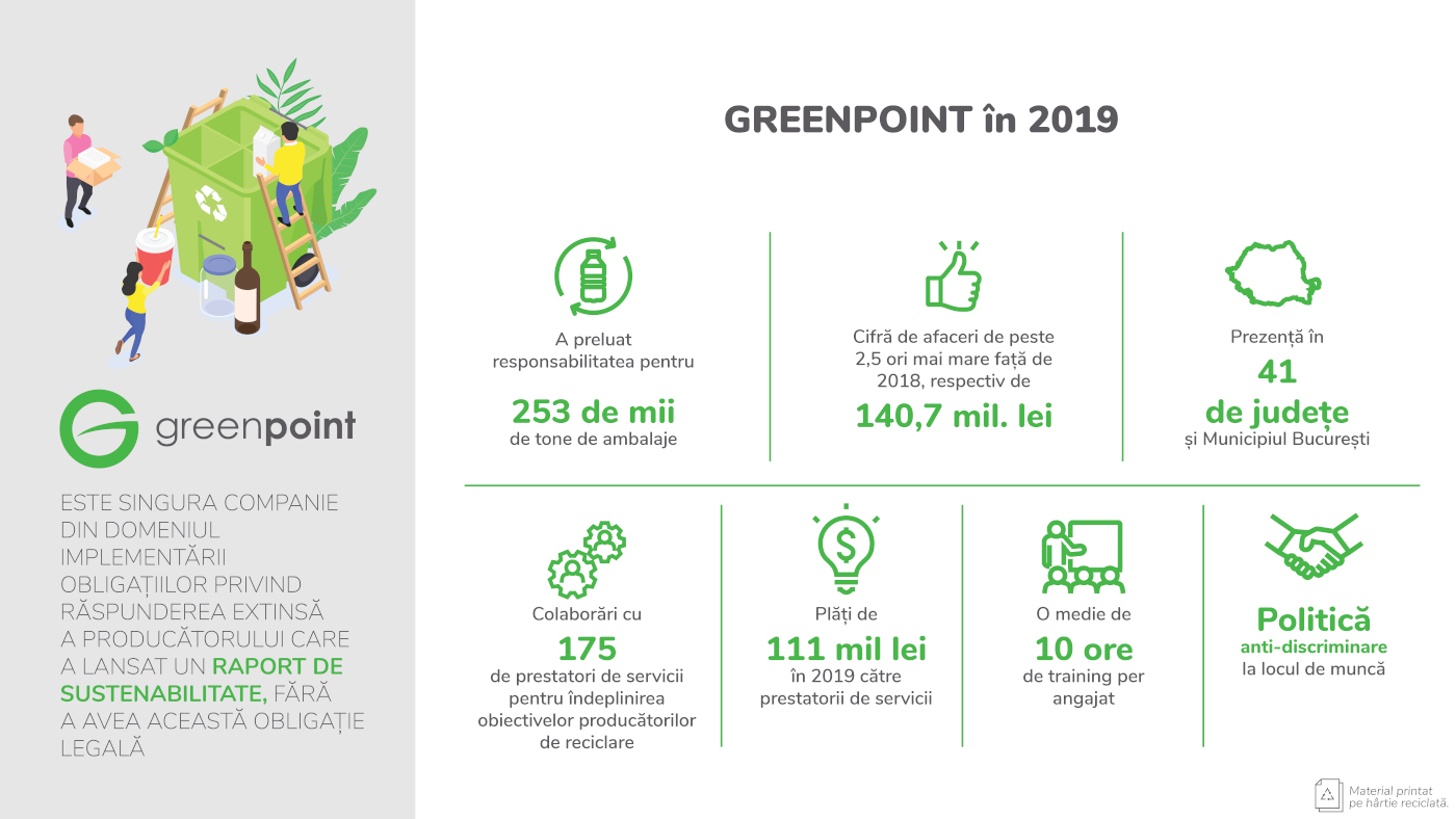 Infografic GreenPoint - cifre