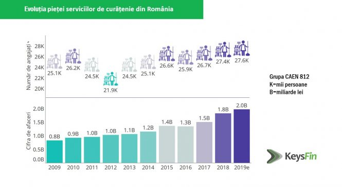 Analiză KeysFin: antreprenorii români au curățat competiția externă. Cele mai mari companii din piața de curățenie din românia sunt deținute în proporție de 100% de persoane fizice și juridice locale