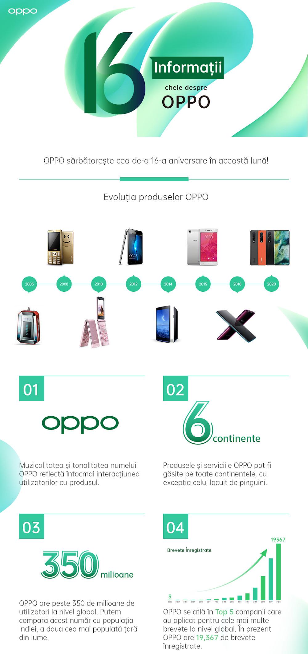 16 informatii cheie despre OPPO 1
