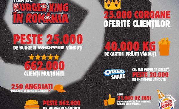 AmRest sărbătorește un an de Burger King în România. Compania a deschis șase noi restaurante într-un singur an