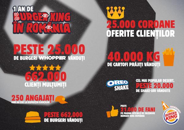 Burger King 1 year infografic