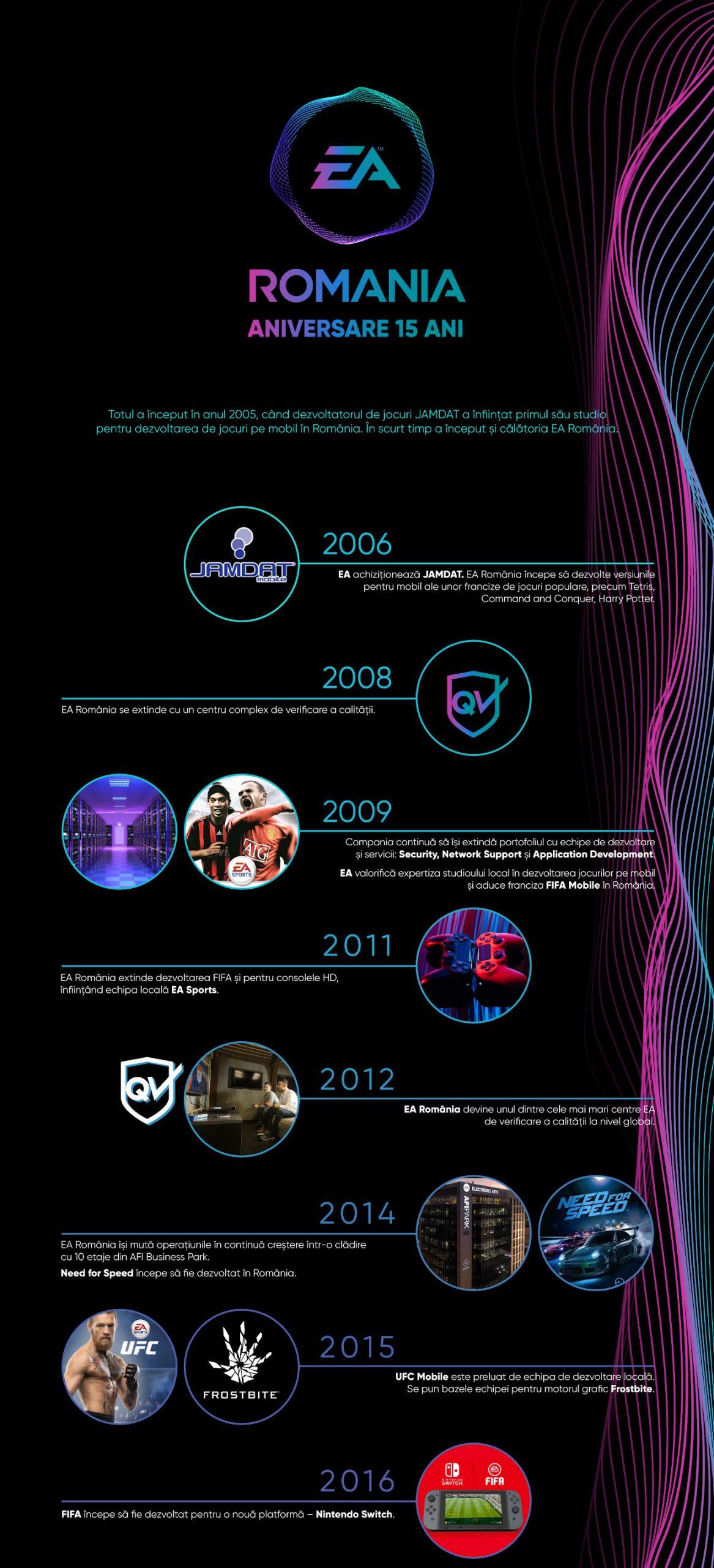 Infografic 1 - EA Romania - Aniversare 15 ani
