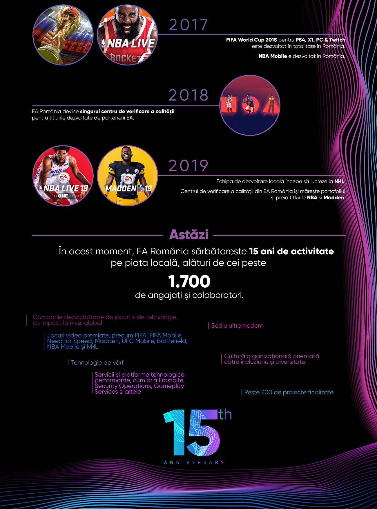 Infografic 2 - EA Romania - Aniversare 15 ani