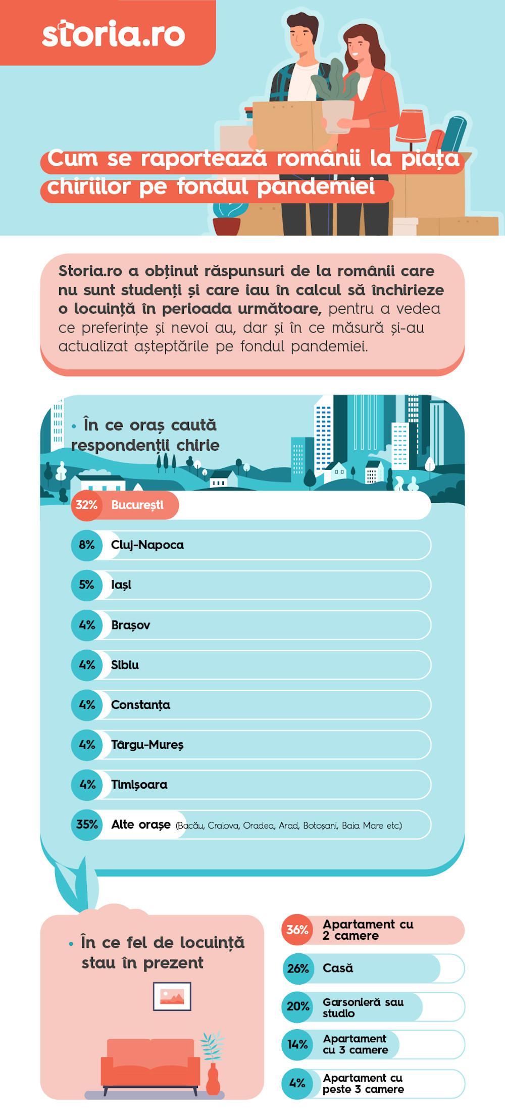 Infografic chirii non studenti 1