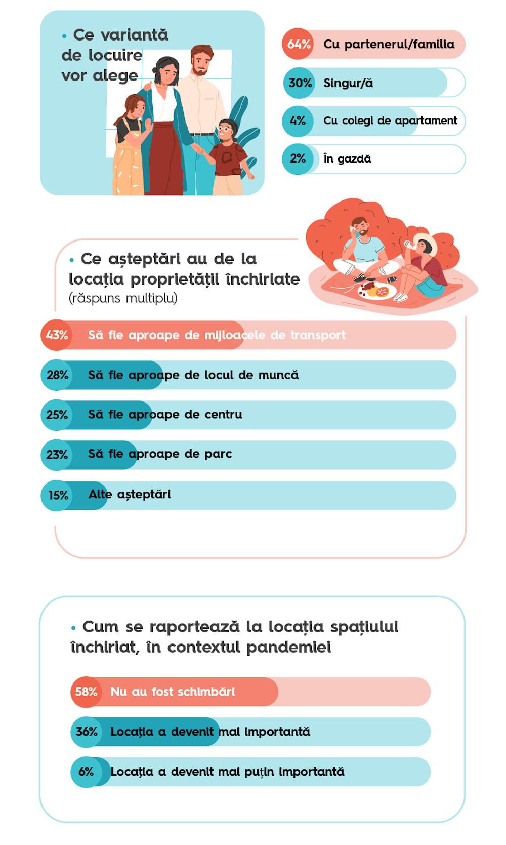 Infografic chirii non studenti 3