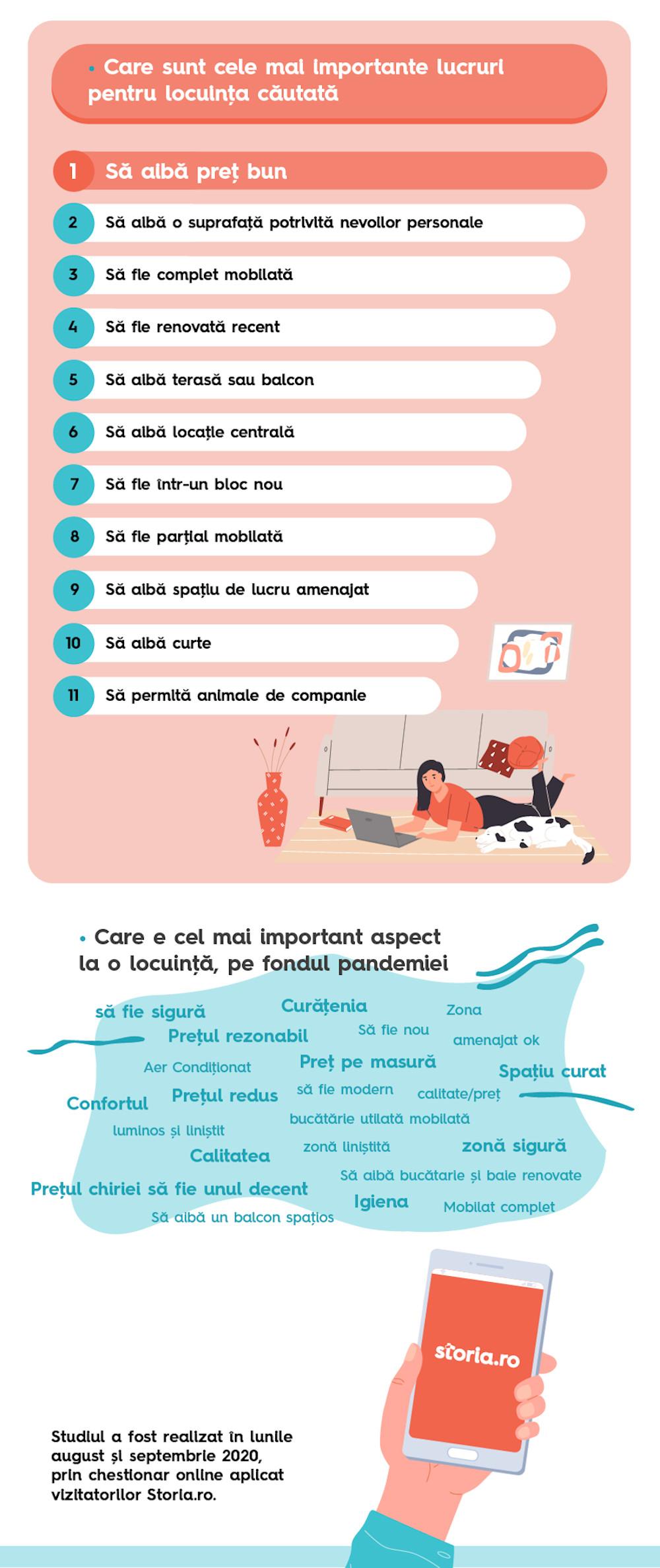 Infografic chirii non studenti 4