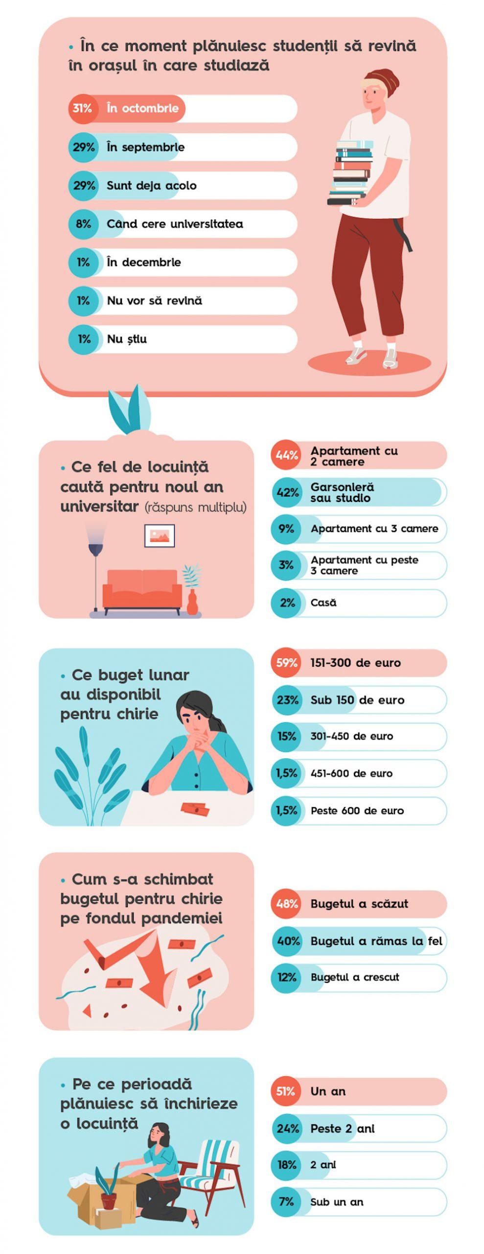 Infografic chirii studenti 2