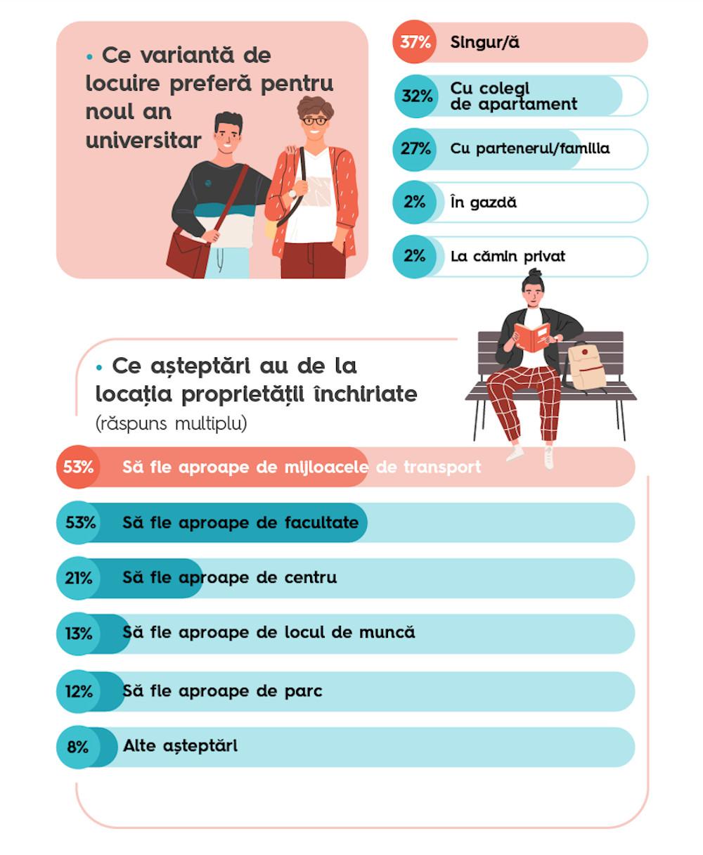 Infografic chirii studenti 3
