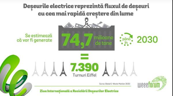 Asociația RoRec – 32 de acțiuni de colectare în țară, de Ziua Internațională a Reciclării Deșeurilor Electrice