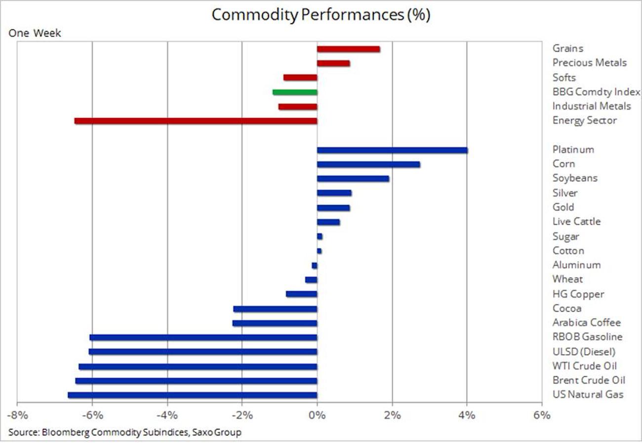 analiza Saxo Bank pret petrol 1