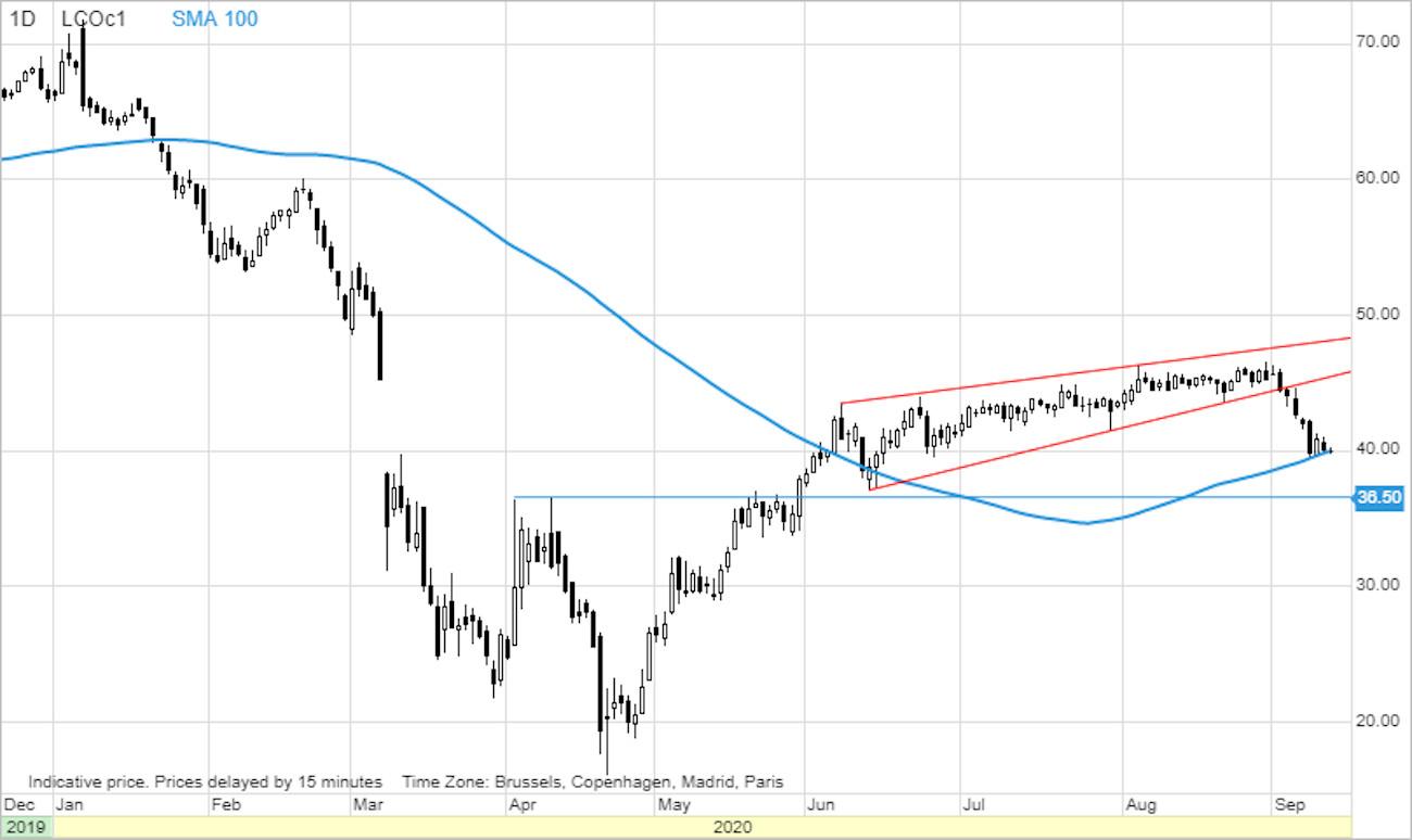analiza Saxo Bank pret petrol 4