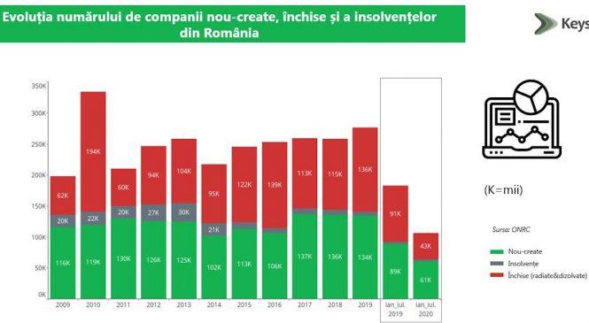 Analiză KeysFin: Ce domenii mai funcționează în România? Topul acestora în funcție de numărul de firme înființate în primele 7 luni ale anului
