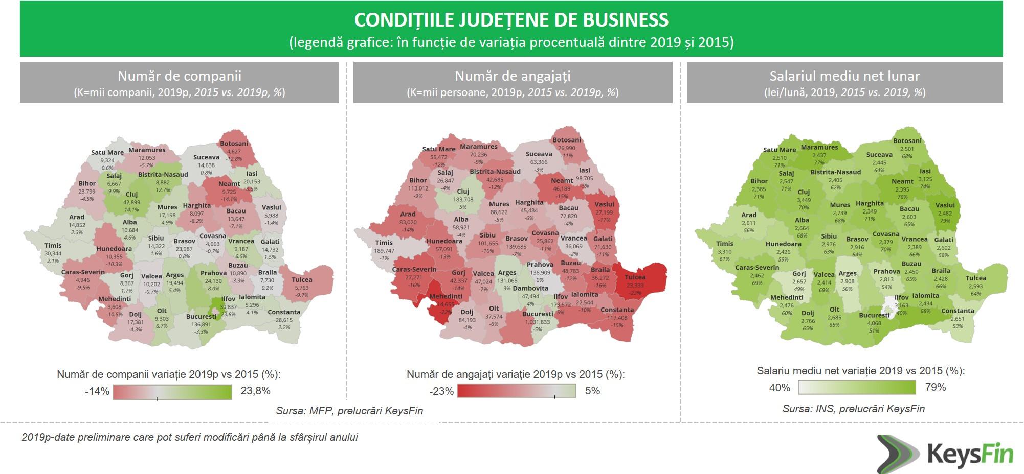Analiza KeysFin: conditii judetene de business in Romania