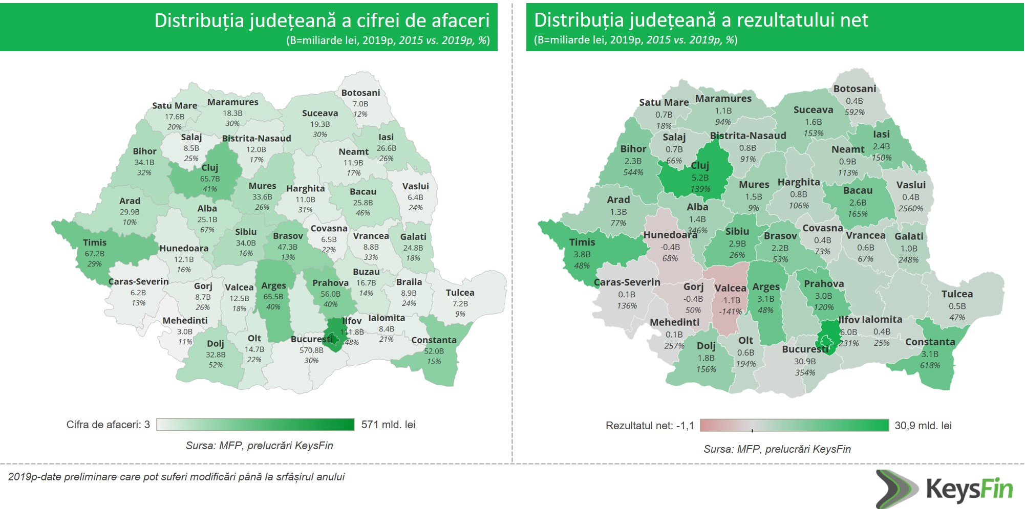 Analiza KeysFin: top judete Romania