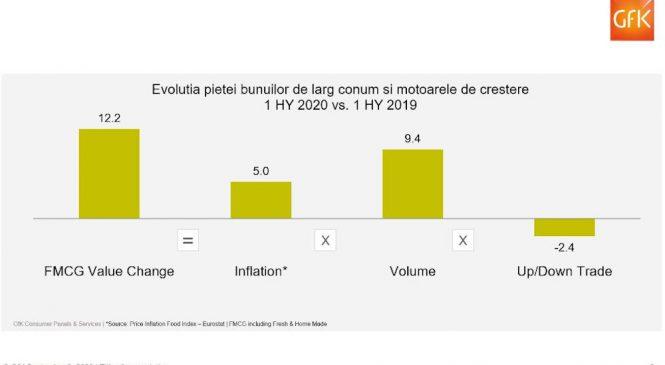 Volumele mai mari si inflatia au contribuit la cresterea consumului casnic de bunuri de larg consum in primele sase luni din 2020