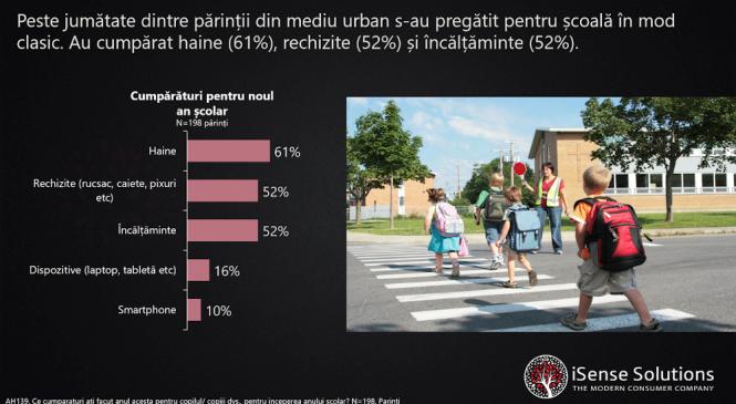 Peste jumătate dintre părinți își doresc ca elevii să se întoarcă fizic la școală, însă cei mai mulți nu cred că instituțiile de învățământ sunt suficient de pregătite cu măsuri de prevenție anti COVID