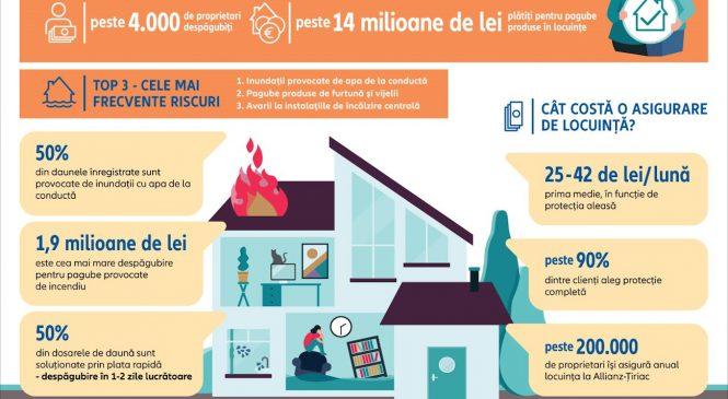 Proprietarii care şi-au asigurat locuinţa la Allianz-Ţiriac şi au avut daune au primit despăgubiri de până la 500 de ori mai mari decât prima plătită