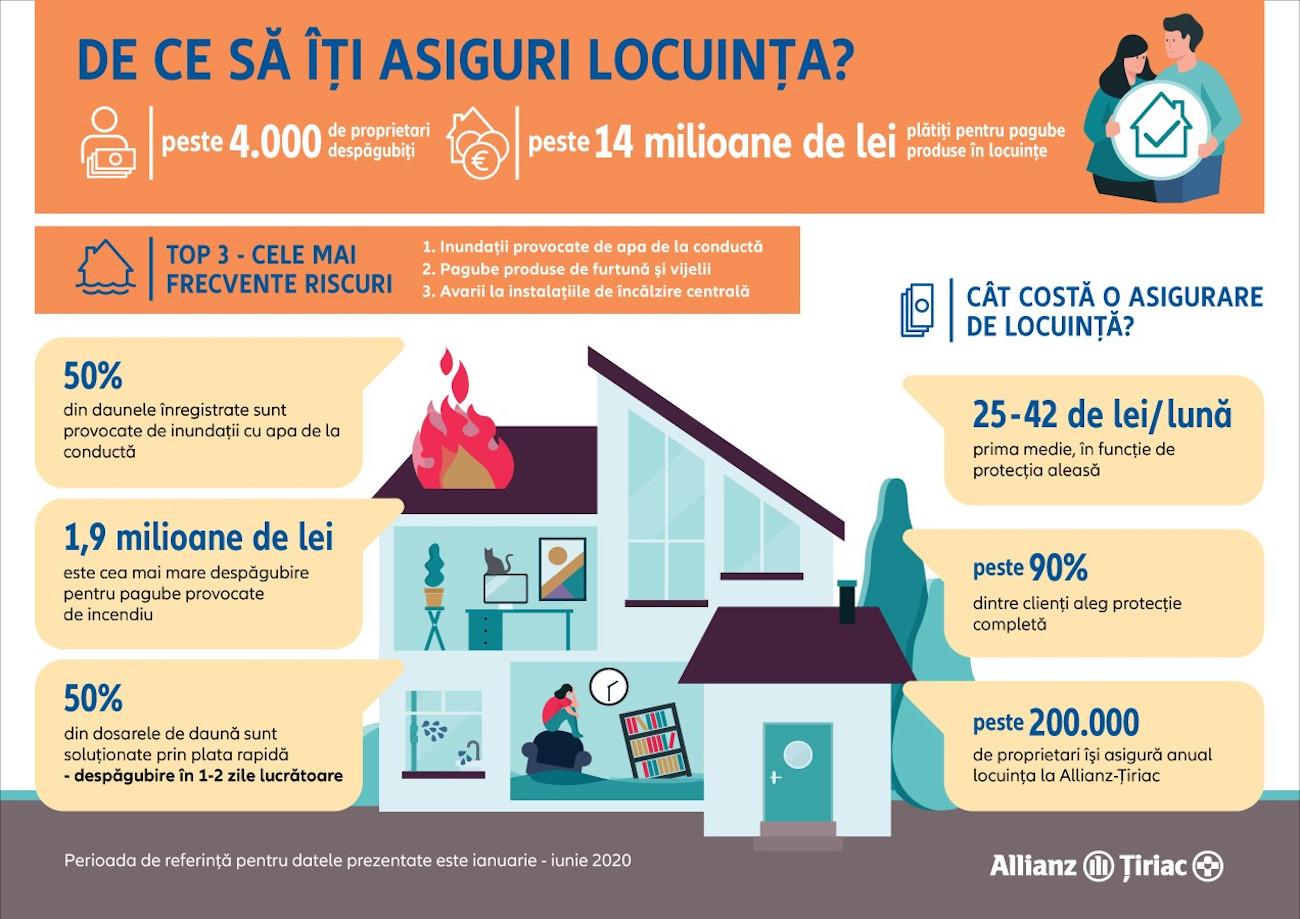 infografic Asigurari de locuinta