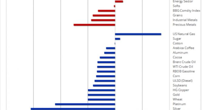 """Analiză Saxo Bank: mărfurile și întărirea dolarului – argintul, cel mai """"lovit"""""""
