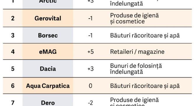 Top 50 cele mai puternice branduri românești în 2020