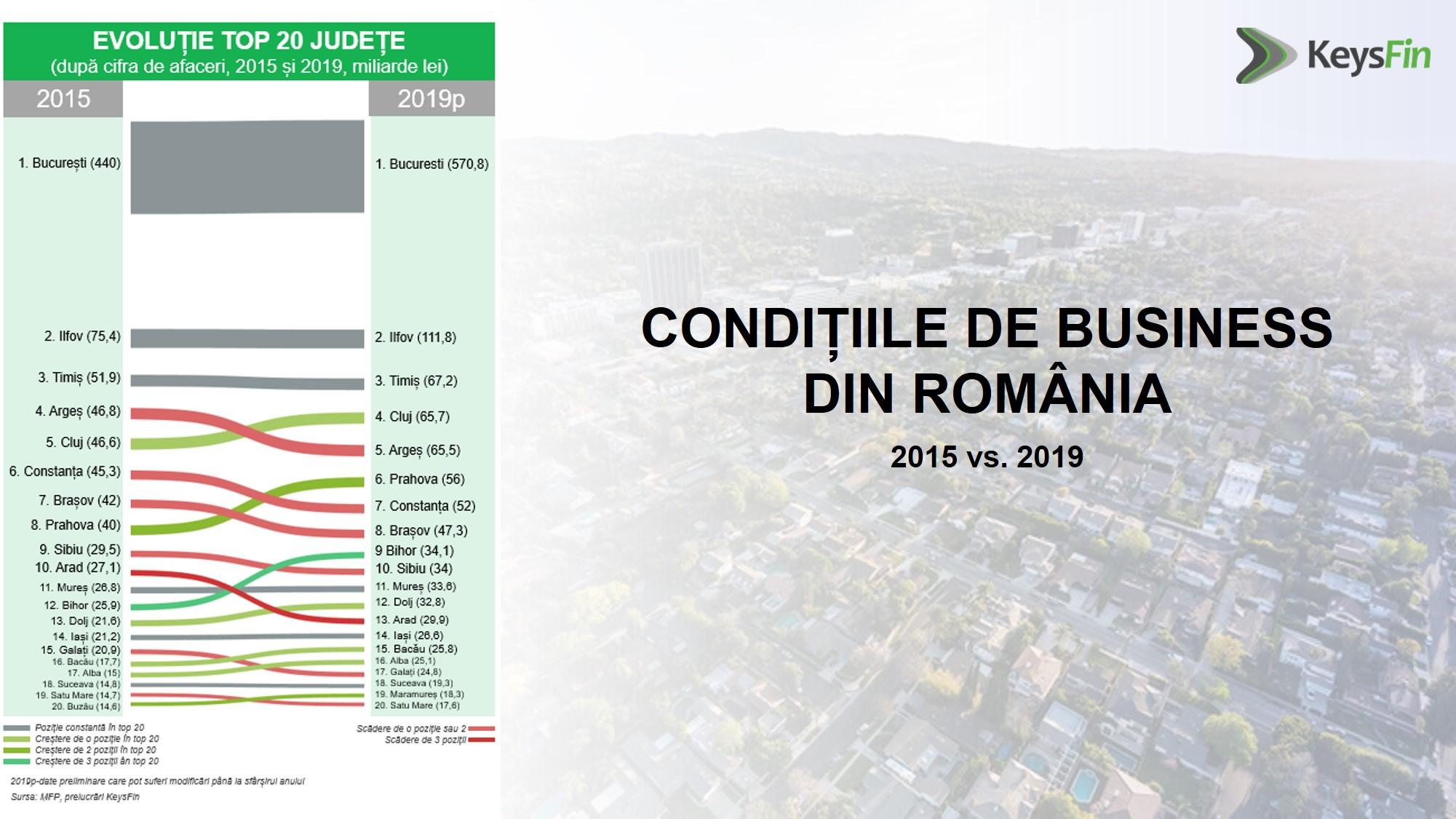 Conditiile de business din Romania