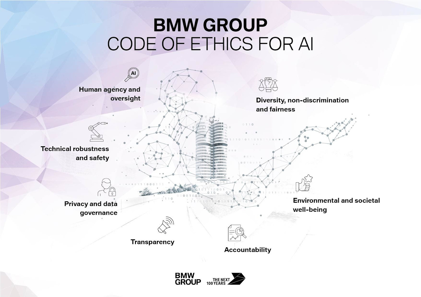 Seven principles for AI at the BMW Group