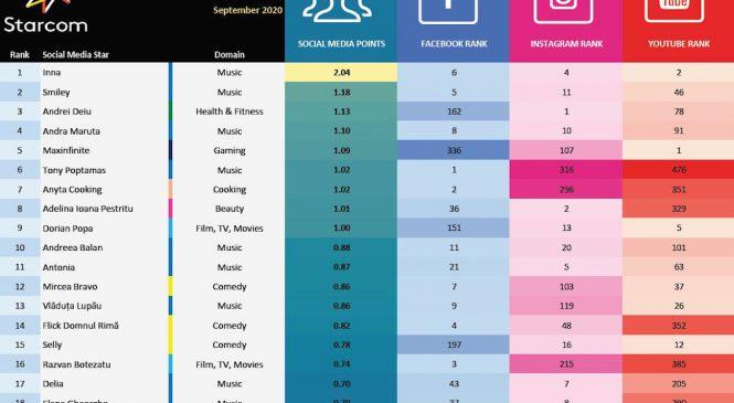 Social Media Stars Index, topul celor mai urmărite conturi online în luna septembrie este prezentat de Starcom România