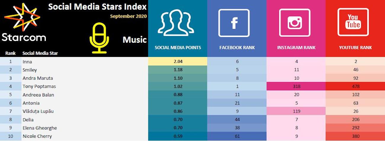 Social Media Stars Index 2