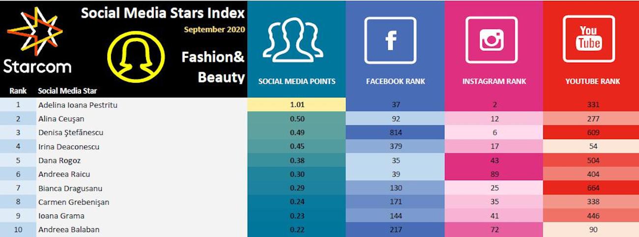 Social Media Stars Index 3