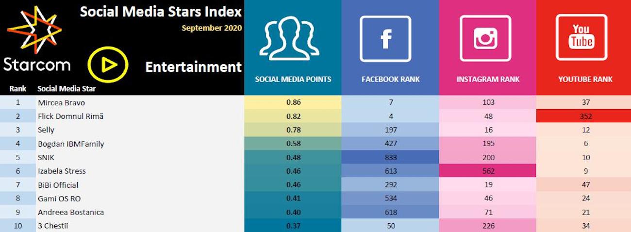 Social Media Stars Index 5
