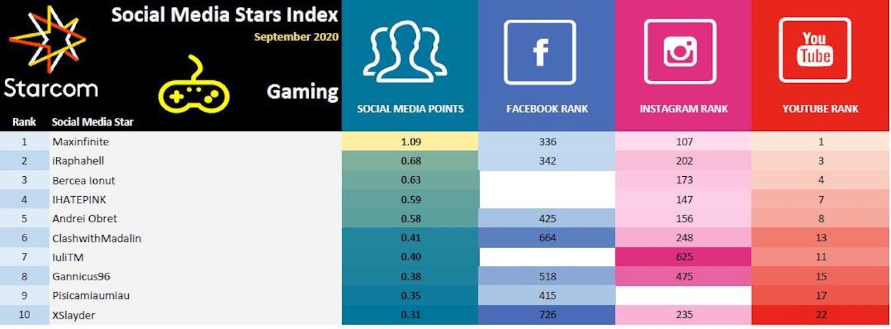 Social Media Stars Index 6