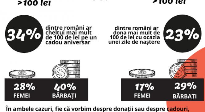 Un studiu realizat pentru Asociația Zi de Bine de către IZI Data, arată că trei sferturi dintre români sunt dispuși să își doneze ziua de naștere