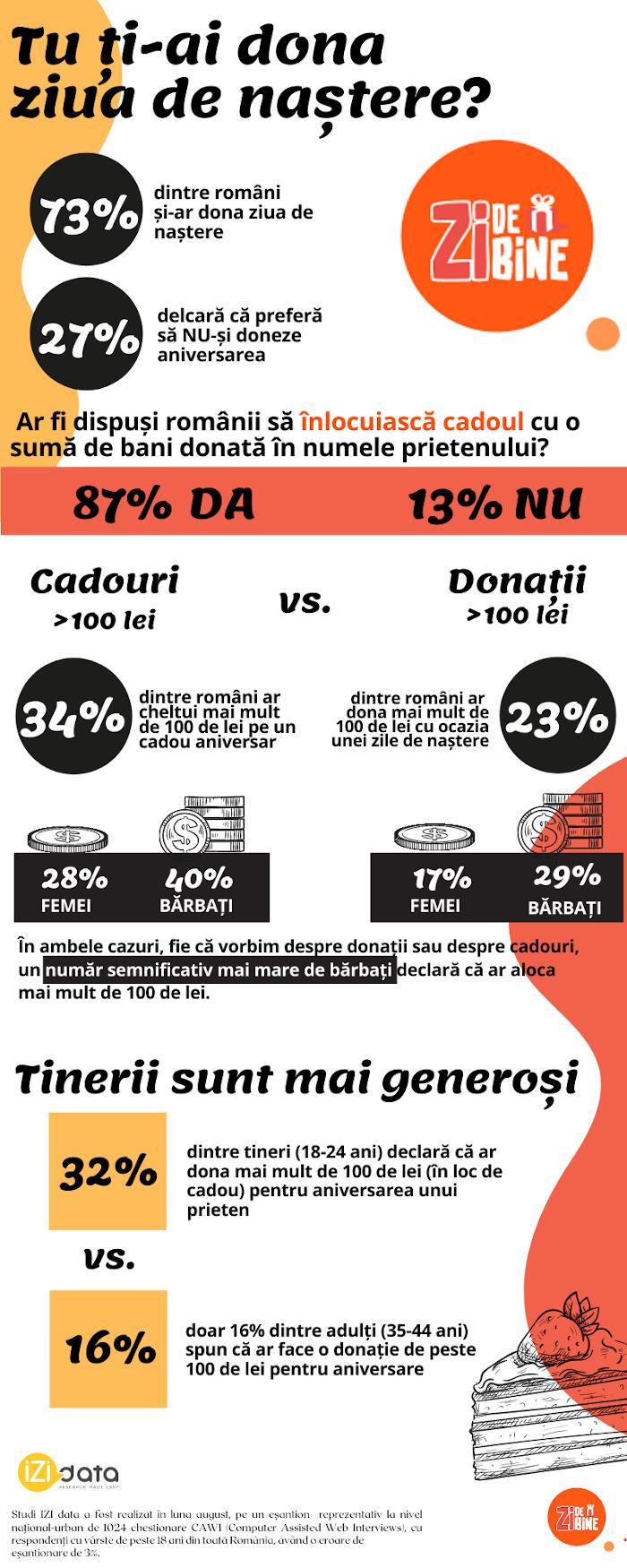 Asociatia Zi de Bine infographic donare zi de nastere